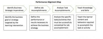 Training Strategy Aligning Training With Business Strategy Training Magazine