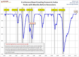 Conference Board Leading Indicators Chart Conference Board Leading Economic Index Down For Third