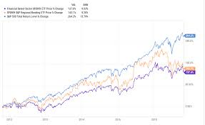 Banks And Financials Can They Get Much Cheaper Seeking Alpha