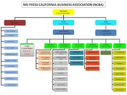 Car Dealership Organizational Chart 22 Symbolic Volkswagen Organization Chart