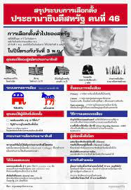 อัพเดท 'ผลเลือกตั้งสหรัฐ' 2020 คะแนน 'Electoral Vote' ล่าสุด