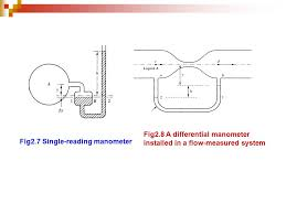 differential manometer. fig2.8 a differential manometer o