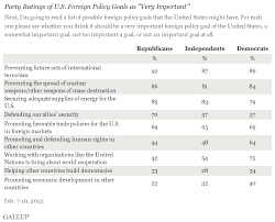 republicans democrats agree on top foreign policy goals