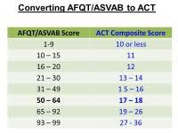 Army Afqt Score Chart Asvab Gt Score Chart Asvab Results Related Keywords