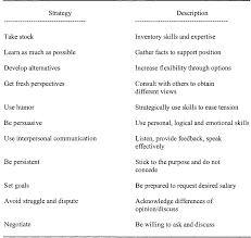 Pdf Salary Negotiation Strategies Of Female Administrators