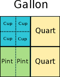 Conversion Cups To Gallons Chart How To Remember Customary System Measurement Conversions