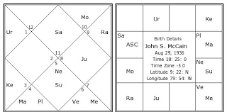 John S Mccain Birth Chart John S Mccain Kundli