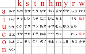 Japanese Hiragana And Katakana Chart How To Write In Japanese A Beginners Guide