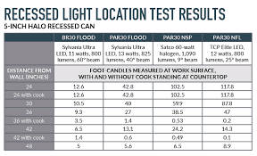 light levels were measured at night in an under construction kitchen both with and without a person standing at the counter the best recessed light