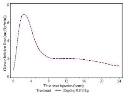 Ryzodeg Insulin Degludec And Insulin Aspart Injection