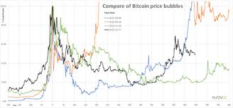 Cryptocurrency Bubble Wikipedia