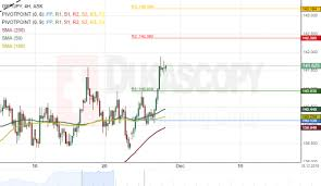 Gbp Jpy 4h Chart Bullish Trend To Continue Action Forex