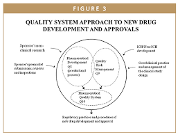 Clinical Trial Process Flow Chart Ppt Fda Update The Fdas New Drug Approval Process