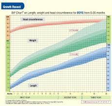 31 Explanatory Who Pediatric Growth Chart