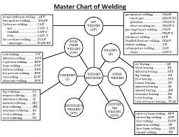 Master Chart Of Welding And Allied Processes Download