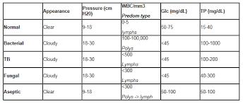 Csf Chart Lumbar Puncture Guide Imrespdx