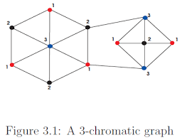 The smallest number of colors needed to color a graph g is called its chromatic number, and is often denoted ch. Chromatic Number