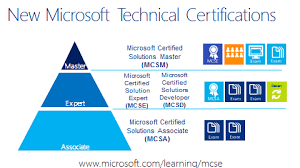 Windows Server 2012 Certification And Training Microsoft Faculty