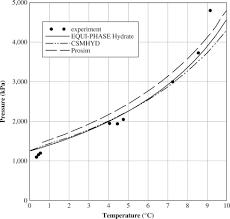 Propane Volume Temperature Correction Chart Hydrate Temperature An Overview Sciencedirect Topics