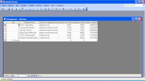 Проектирование баз данных в ms access Реферат На таблице 2 представлена созданная в данной курсовой работе таблица Предприятие Аналогичным образом были созданы таблицы Взносы во внебюджетные фонды