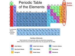 The noble gases are located in which column of the periodic table ...