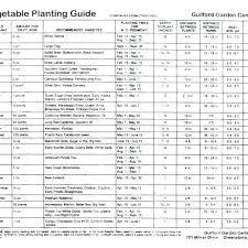 Zone 5 Planting Schedule Sarmientopark2 Co