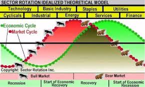 Sector Rotation Using Energy To Gauge The Market Cycle