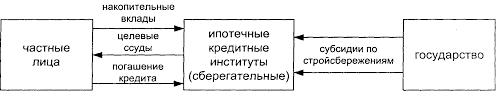 Реферат Система ипотечного кредитования com Банк  Система ипотечного кредитования
