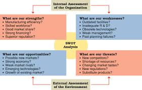 Swot Analysis Example SWOT Analysis Management Guru Management Guru 21