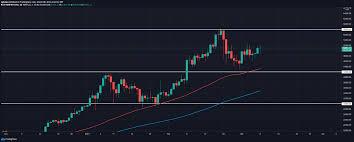 Utc updated mar 23, 2021 at 9:50 p.m. Bitcoin Price Prediction 2021 2030 Cryptopolitan