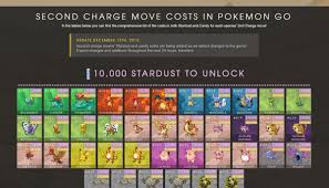 Pokemon Go Trading Cost Chart 40 Efficient Stardust Cost For Trading