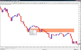 How To Identify Supply And Demand Zones On A Chart How To Correctly Draw Supply And Demand Zones
