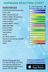 Hofmann Reagent Test Kit Prism Reagents