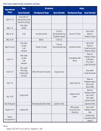 Permethrin Mixing Chart Home Fruit Spray Schedule Unh Extension