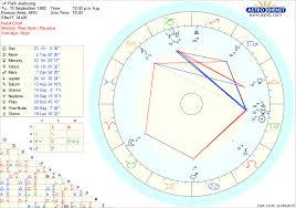 Venus Combust In Birth Chart Day6 Natal Chart Tumblr
