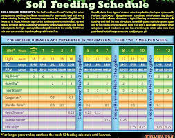 Cannabis Fertilizer Chart Understanding Fox Farm Feeding Schedule Plan A Successful