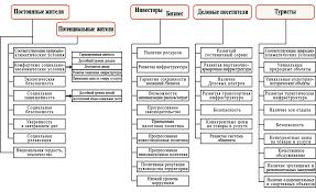 Реферат Разработка методических рекомендаций по формированию  Разработка методических рекомендаций по формированию бренда Калининградской области
