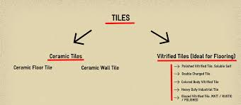 today we have various categories of ceramic tiles and vitrified tiles available in market based on the s following are some of the categories of