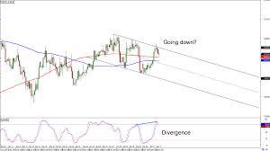 Art Chart Chart Art Usd Chfs Range And Eur Jpys Trend Setups