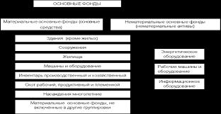 Экономика Ответы на экзаменационные вопросы по экономике  К нематериальным основным фондам нематериальным активам относятся компьютерное программное обеспечение базы данных оригинальные произведения