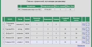 Руководство пользователя системы Информационное обеспечение   контрольная дата максимальный балл и количество заданий а также таблица с фамилиями студентов логин группа количество назначенных заданий