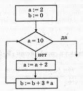 Контрольная работа по информатике класс Алгоритмизация и  b 14