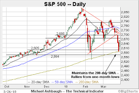 Charting A Bearish Technical Tilt S P 500 Bounces From 200