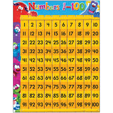 Learning Chart Details About Numbers 1 100 Furry Friends Learning Chart Trend Enterprises Inc T 38430