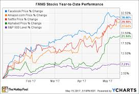 Fang Stocks Are Absolutely Crushing It In 2017 Time To