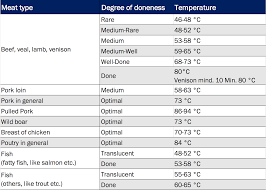 Pork Cooking Chart Measuring The Core Temperature Tfa Dostmann