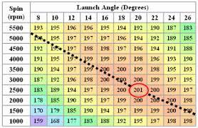 Golf Ball Speed Chart 45 Unfolded Golf Ball Trajectory Chart
