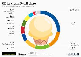 Ice Cream Manufacturing Process Flow Chart Chart Uk Ice Cream Retail Share Statista