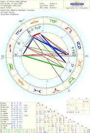 Prince Natal Chart Astrolada Prince William And Duchess Kate It Was Written