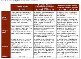 Common Core State Standards Vertical Alignment Charts Math How To Adapt Go Math Achieve The Core Aligned Materials